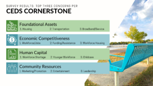 CEDS Survey Results, Top 3 concerns. Foundational Assets: Housing, Transportation, Broadband. Economic Competetiveness: Workforce, Funding/Assistance, Housing. Human Capital: Workforce Shortage, Younger Workforce, Childcare. Community Resources: Marketing/Promotion, Entertainment, Leadership
